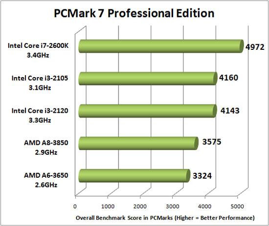 PCMark Vantage Benchmarking