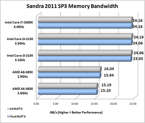 Sandra 2011 SP3 Memory Benchmark Scores