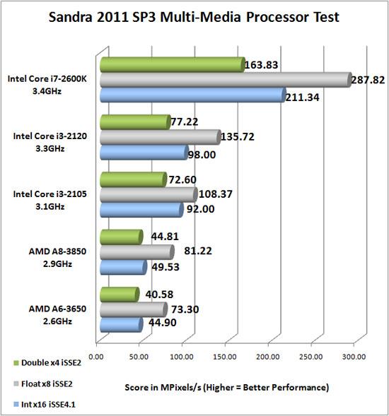 Sandra 2011 SP3 Benchmark Scores