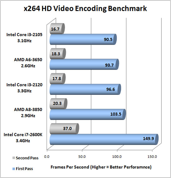x264 HD Encoding Benchmark Results
