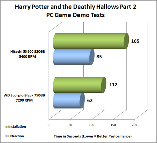 Harry Potter and the Deathly Hallows benchmark
