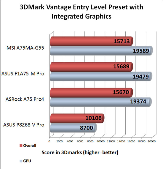 Futuremark 3DMark Vantage Synthetic Entry Level Preset Benchmark with AMD Lynx Integrated Graphics
