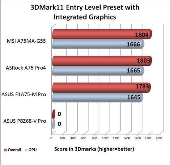 3DMark 11 Entry Level Preset with AMD APU Graphics