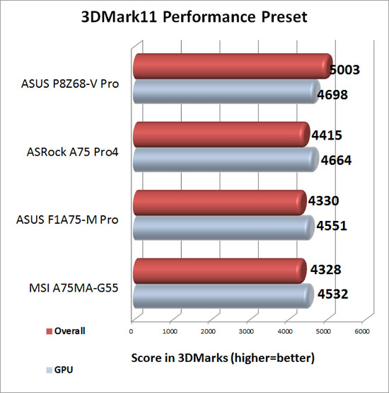 3DMark 11 Performance Preset with Discrete Graphics