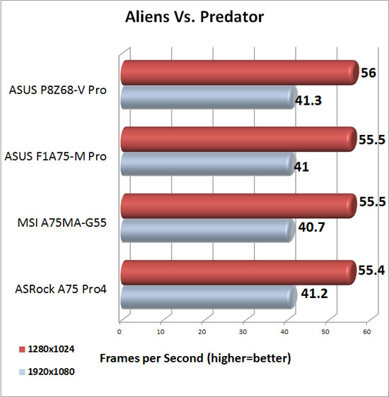 ASRock A75 Pro4 XFX Radeon HD 6950 DirectX 11 Performance in Aliens Vs. Predator