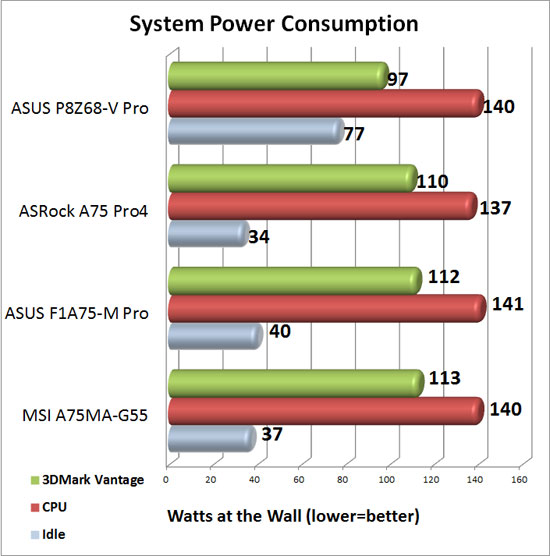 ASRock A75 Pro4 System Power Consumption