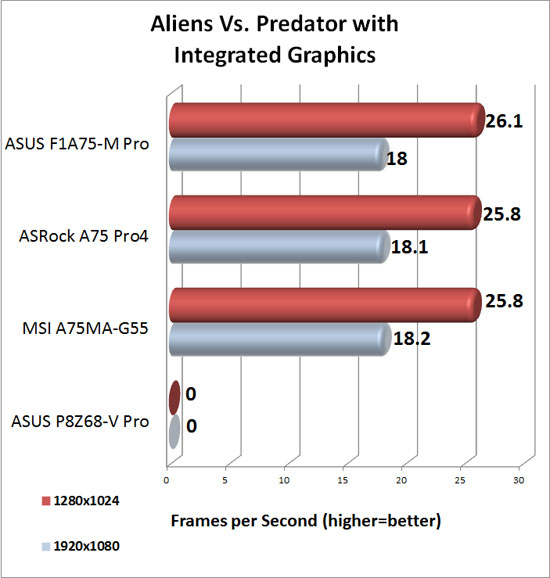 ASRock A75 Pro4 DirectX 11 Integrated Graphics Performance in Aliens Vs. Predator