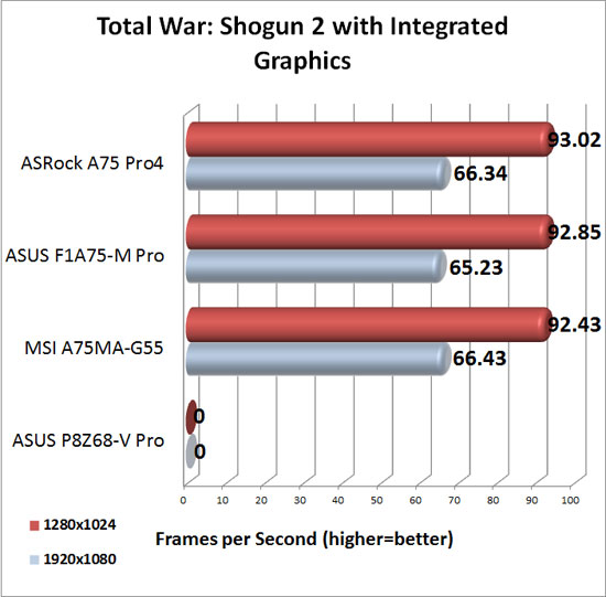 ASRock A75 Pro4 DirectX 11 Integrated Graphics Performance in Total War Shogun 2