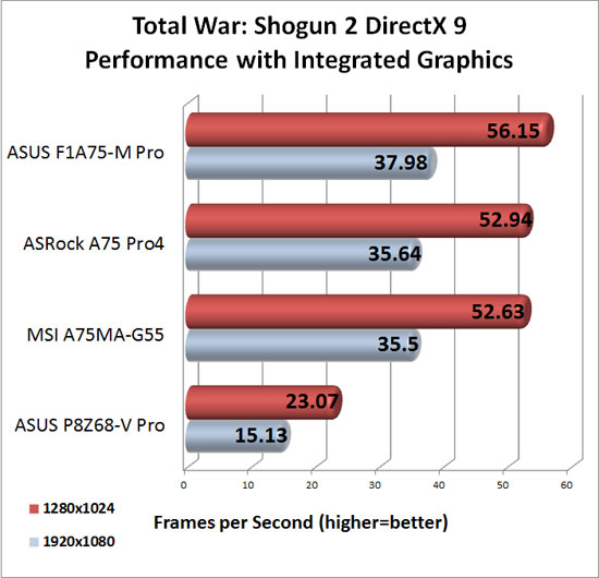 ASRock A75 Pro4 DirectX 9 Integrated Graphics Performance in Total War Shogun 2
