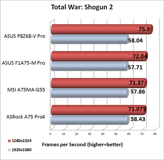 ASRock A75 Pro4 XFX Radeon HD 6950 DirectX 11 Performance in Total War Shogun 2
