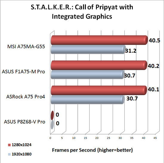 ASRock A75 Pro4 DirectX 11 Integrated Graphics Performance in S.T.A.L.K.E.R.: Call of Pripyat