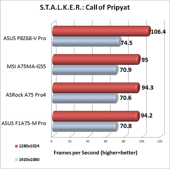 ASRock A75 Pro4 XFX Radeon HD 6950 DirectX 11 Performance in S.T.A.L.K.E.R.: Call of Pripyat