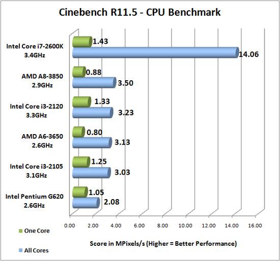 Cinebench R11.5 Benchmark Results