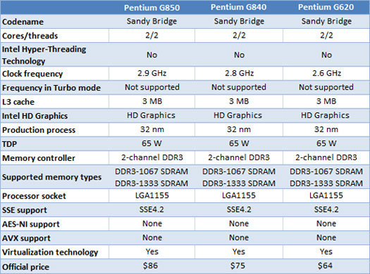 Intel Pentium Sandy Bridge Series Processors