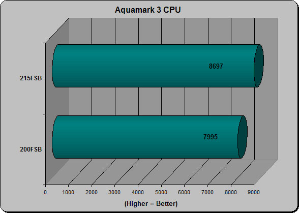 AquaMark3 CPU