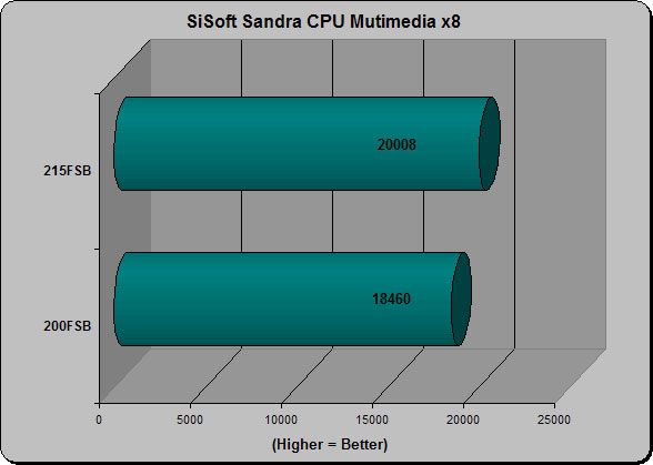 Sandra CPU Multimedia
