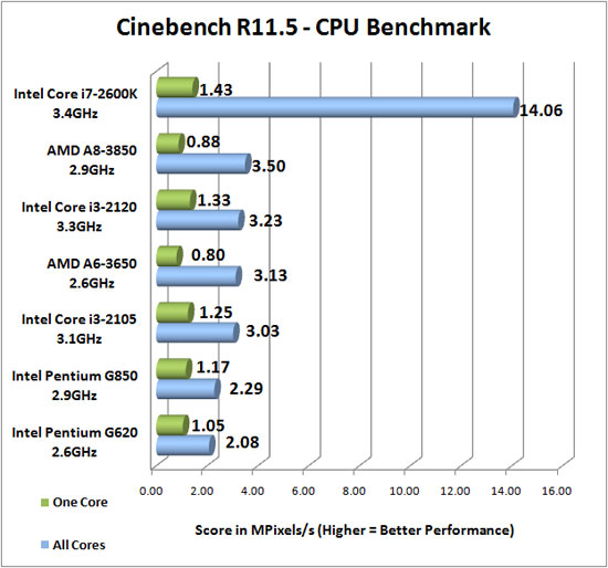 Cinebench R11.5 Benchmark Results