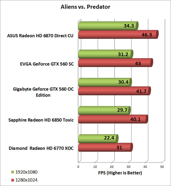 Diamond Radeon HD 6770 XOC Video Card AlienvsPredator Chart