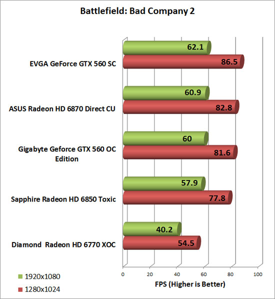 Diamond Radeon HD 6770 XOC Video Card Bad Company 2 Chart