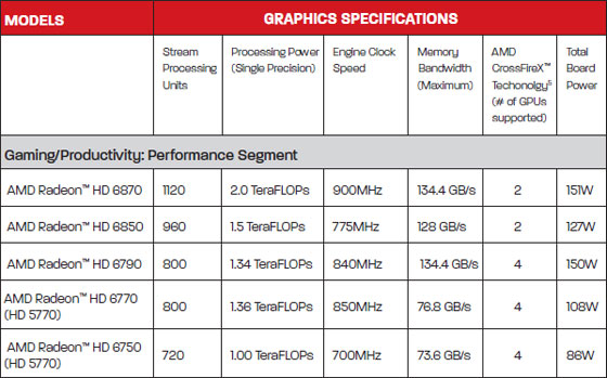 AMD Radeon HD Video Card Chart
