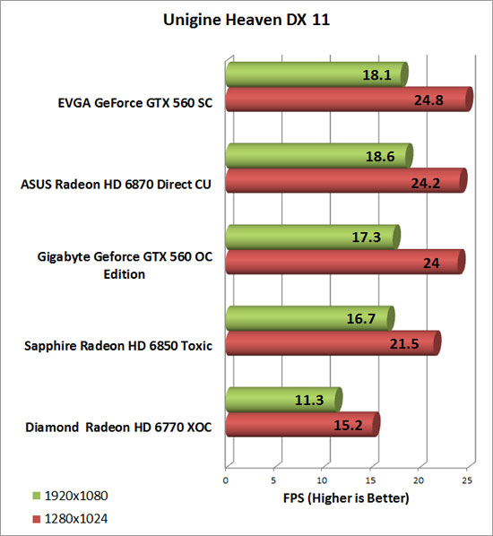 Diamond Radeon HD 6770 XOC Video Card Heaven Chart