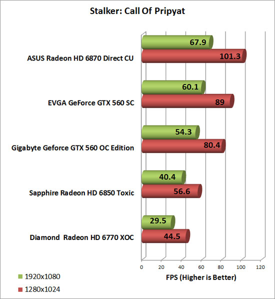 Diamond Radeon HD 6770 XOC Video Card Stalker CoP Chart