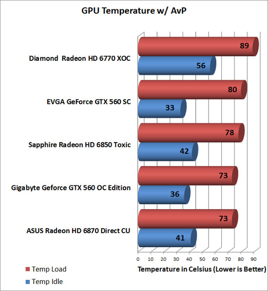 Gigabyte GeForce GTX 560 OC Video Card Temp Chart