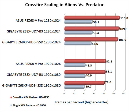 GIGABYTE Z68XP-UD3-iSSD Motherboard AMD CrossFireX Scaling in Aliens Vs. Predator