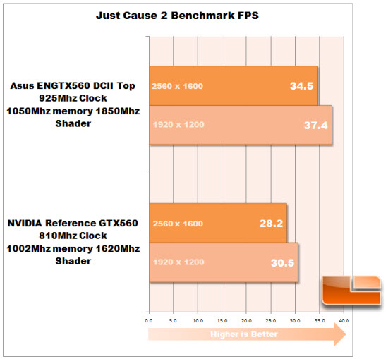 Just Cause Benchmark Graph