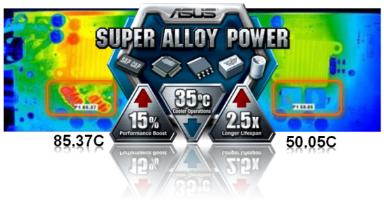 ASUS Super Alloy Power