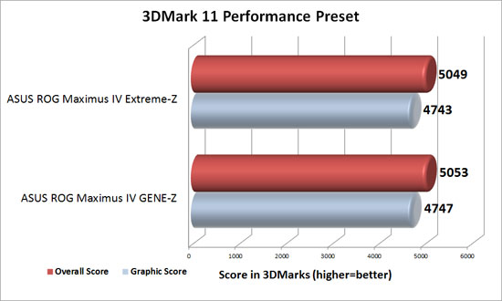 ASUS Republic of Gamers Intel Z68 Motherboards 3DMark 11 Performance Benchamrk Results