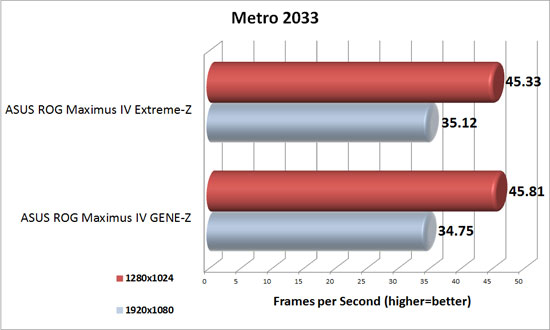 Metro 2033 Benchmark Results
