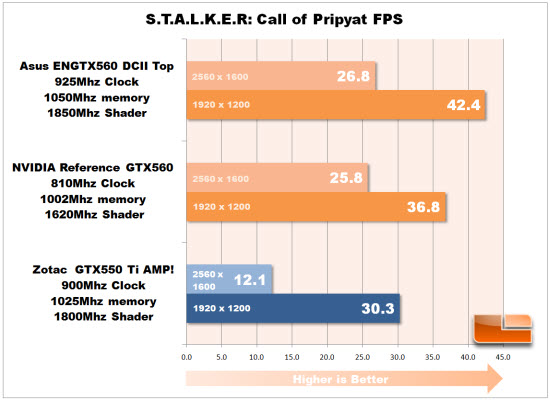 S.T.A.L.K.E.R. Call of Pripyat- DAY FPS