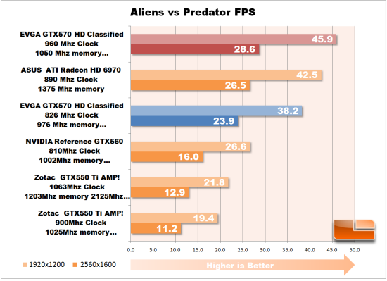 Aliens vs Predator overclock