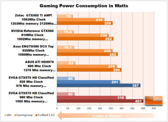GTX570 Power Consumption