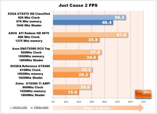 Just Cause 2 Chart