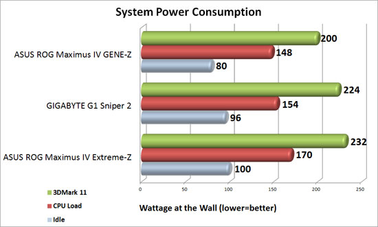 GIGABYTE G1 Sniper 2 Intel Z68 Motherboard System Power Consumption
