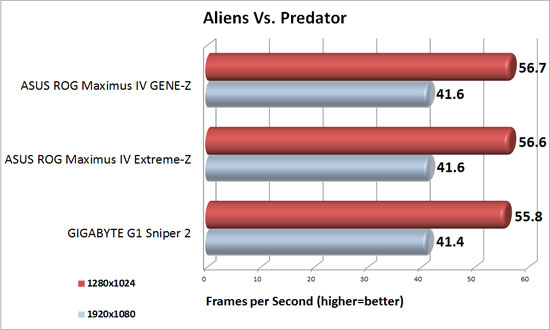 Aliens Vs. Predator Benchmark Results