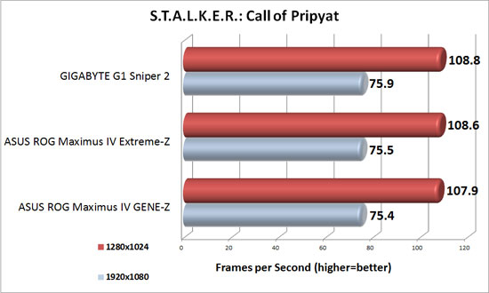 S.T.A.L.K.E.R.: Call of Pripyat Benchmark results