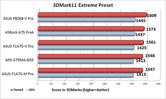 ASUS F1A75-V Pro Discrete Graphics 3DMark 11 Extreme Level Benchmark Results