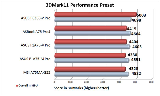 ASUS F1A75-V Pro Discrete Graphics 3DMark 11 Performance Level Benchmark Results