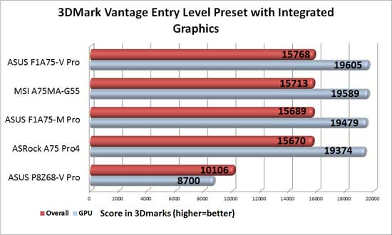 ASUS F1A75-V Pro APU Graphics 3DMark Vantage Entry Level Benchmark Results