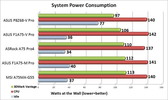ASUS F1A75-V Pro System Power Consumption