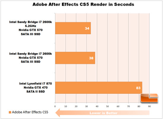 After Effects CS5 Render overclock