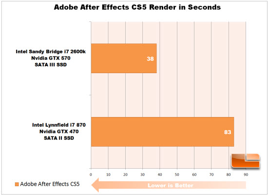 Adobe After Effects Chart