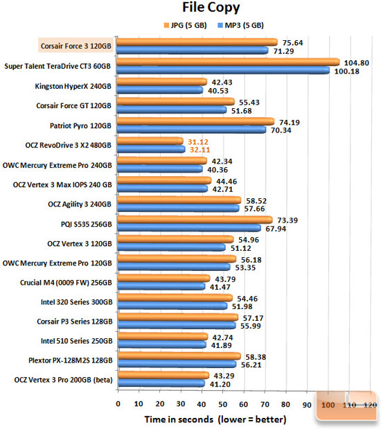 Corsair Force 3 120GB FILECOPY CHART