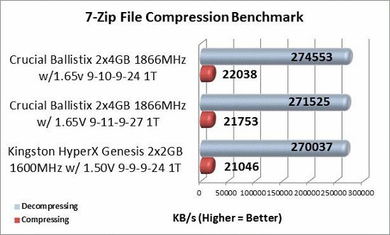 7-zip overclocked memory benchmark