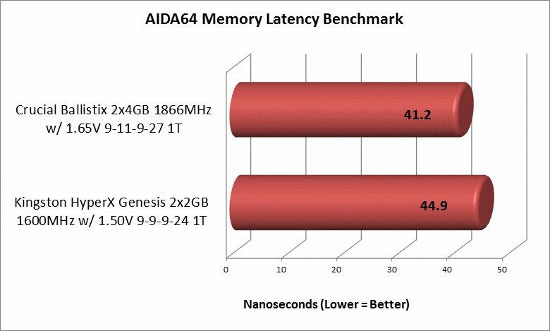 AIDA64 latency test