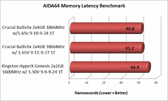 AIDA64 overclocked memory latency results