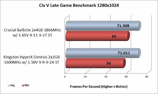 Civ V 1280x1024 benchmark results